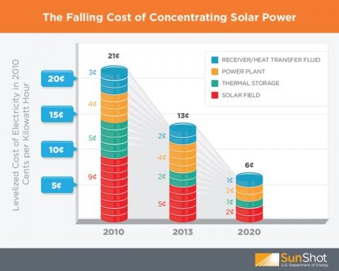 Projeção de custos da energia solar