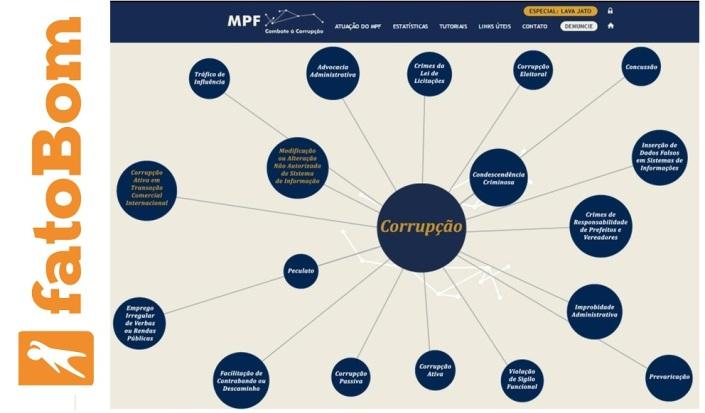 corrupcao_MPF